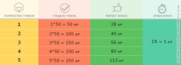 В таблице показано, сколько AP дается за хак с глифами в Ingress.